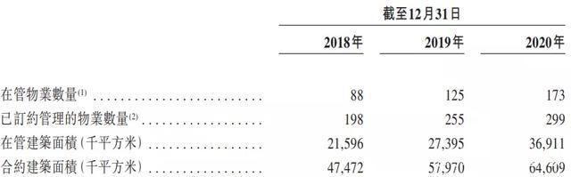 中南服务递表港交所:合约面积6461万平,以差异化服务凝聚品牌力
